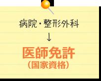 病院・整形外科→医師免許(国家資格)