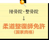 接骨院・整骨院→柔道整復師免許(国家資格)