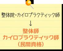 整体院・カイロプラクティク師→整体師 カイロプラクティク師(民間資格)